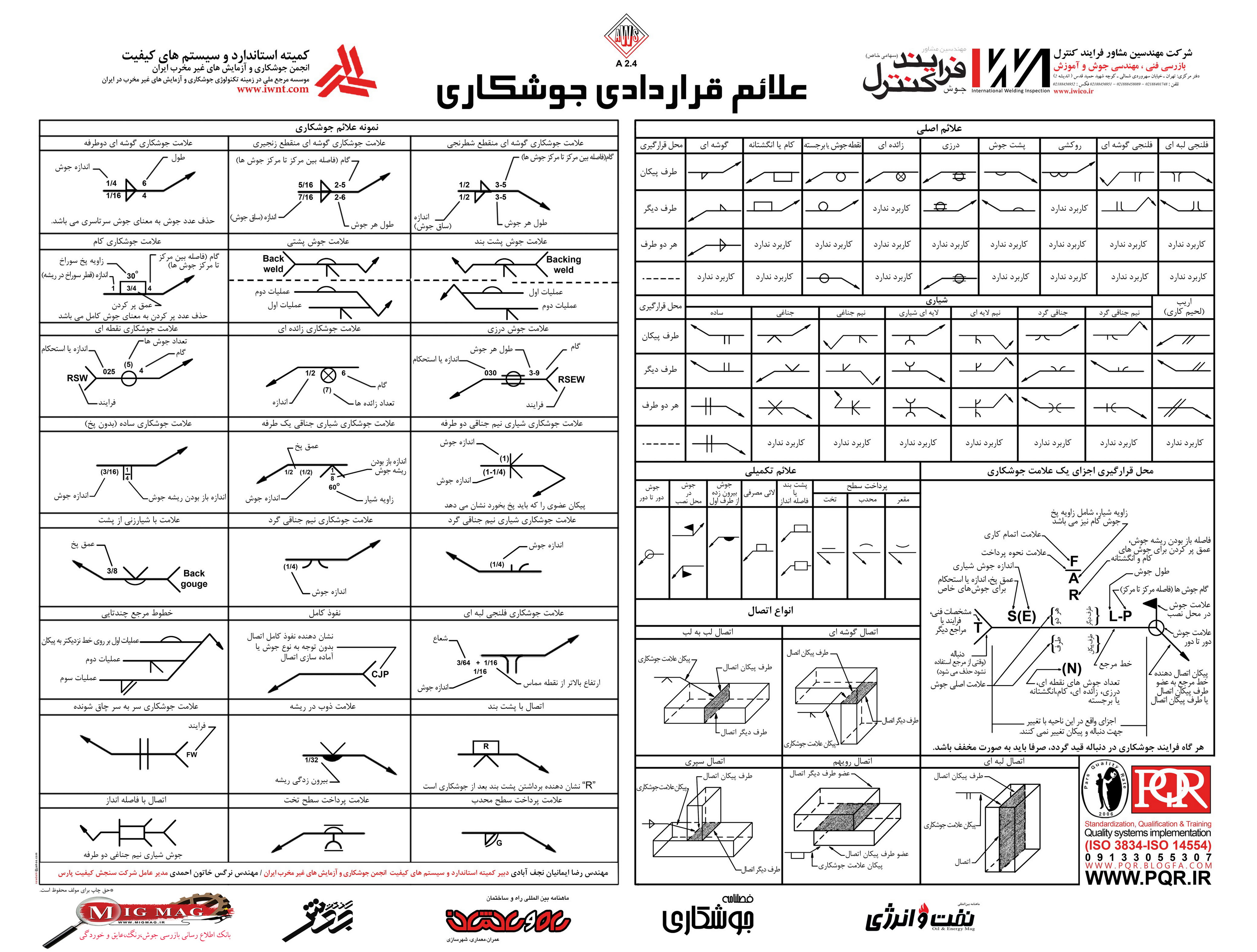 Weld symbols definition image collections symbols and meanings standard welding symbols chart choice image symbol and sign ideas magnificent mig gasless welding chart contemporary buycottarizona Choice Image